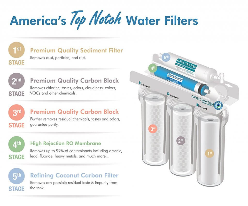 water filter ratings and reviews