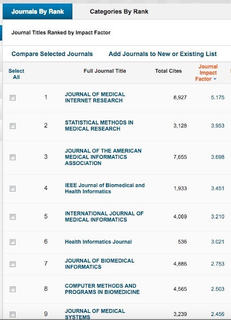 medical and clinical reviews impact factor